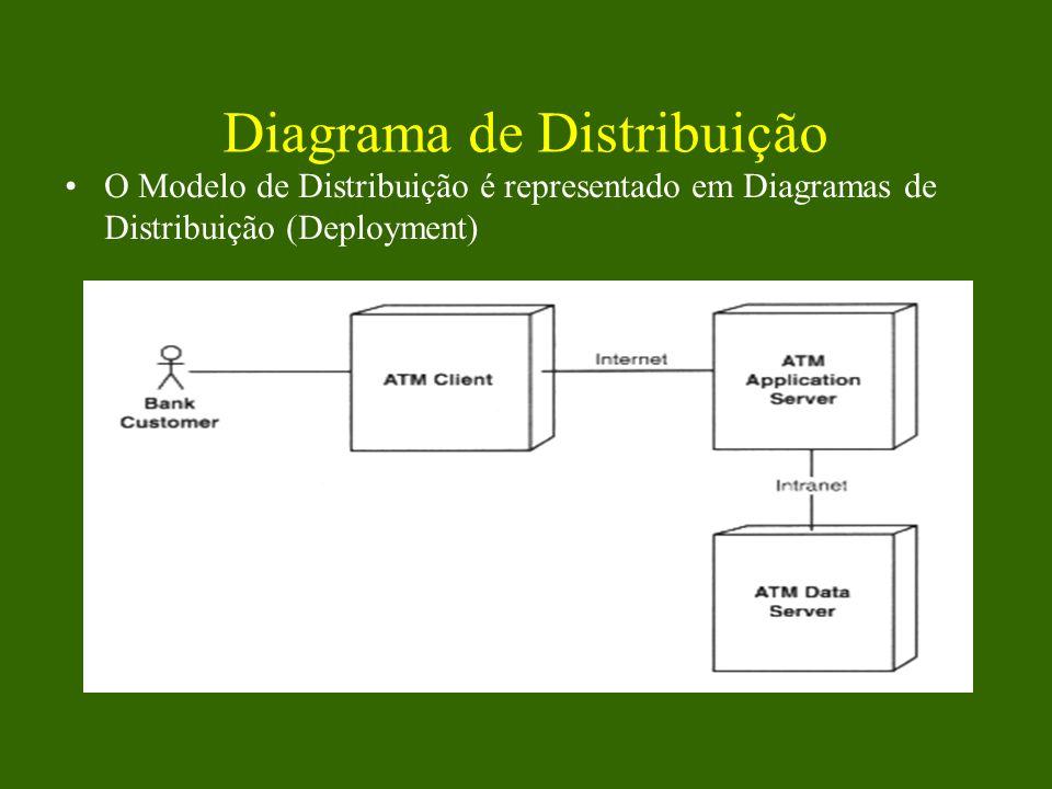 Diagrama de Distribuição O Modelo de Distribuição é representado em Diagramas de Distribuição (Deployment)