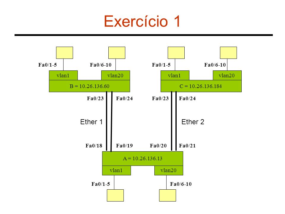 Exercício 1 B = 10.26.136.60 vlan1 A = 10.26.136.13 vlan1vlan20 Fa0/18 Fa0/6-10Fa0/1-5 C = 10.26.136.184 vlan1vlan20 Fa0/1-5Fa0/6-10 Fa0/1-5Fa0/6-10 F
