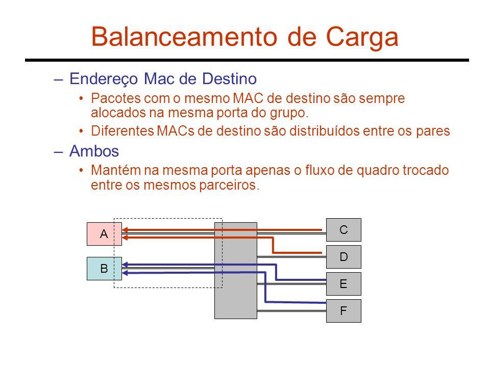 Balanceamento de Carga –Endereço Mac de Destino Pacotes com o mesmo MAC de destino são sempre alocados na mesma porta do grupo. Diferentes MACs de des
