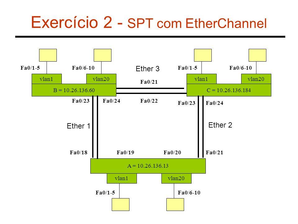 Exercício 2 - SPT com EtherChannel B = 10.26.136.60 vlan1 A = 10.26.136.13 vlan1vlan20 Fa0/18 Fa0/6-10Fa0/1-5 C = 10.26.136.184 vlan1vlan20 Fa0/1-5Fa0