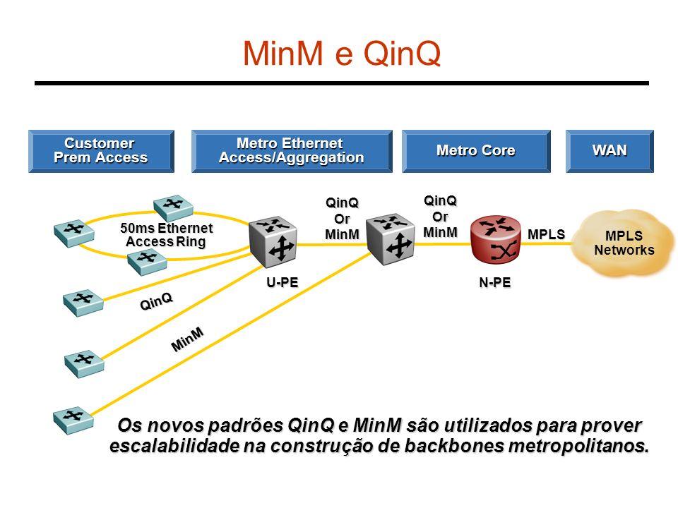 50ms Ethernet Access Ring QinQ QinQOrMinM MPLS U-PE N-PE Customer Prem Access Metro Ethernet Access/Aggregation Metro Core WAN Os novos padrões QinQ e
