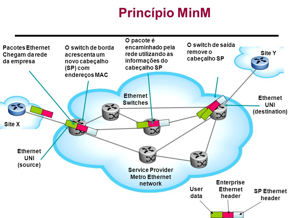 Princípio MinM Site X Site Y Service Provider Metro Ethernet network Ethernet Switches Enterprise Ethernet header User data SP Ethernet header Pacotes