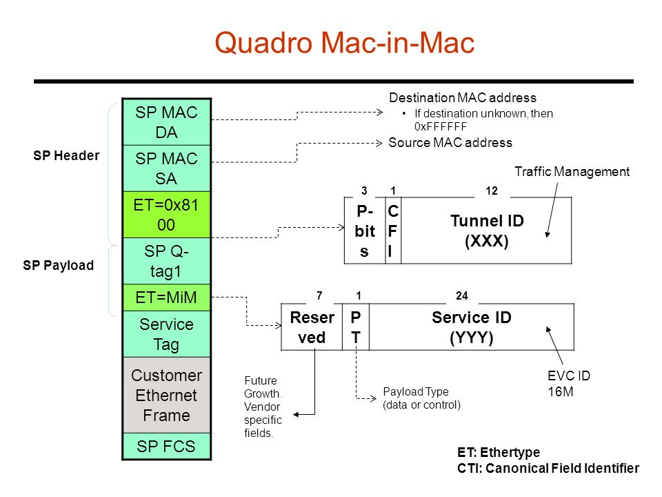 Customer Ethernet Frame Quadro Mac-in-Mac SP MAC DA SP MAC SA ET=0x81 00 SP Q- tag1 ET=MiM Service Tag Customer Ethernet Frame SP FCS Destination MAC