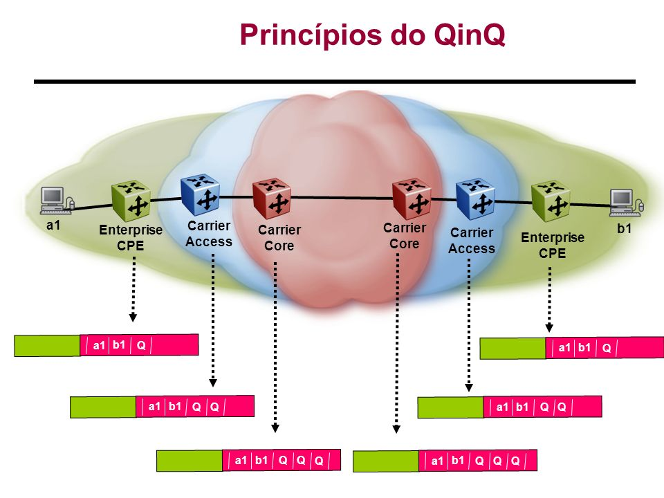 Enterprise CPE Carrier Access Carrier Core a1 b1 Princípios do QinQ b1 a1 Q b1 a1 Q Q b1 a1 Q Q Q b1 a1 Q Q Q b1 a1 Q Q b1 a1 Q