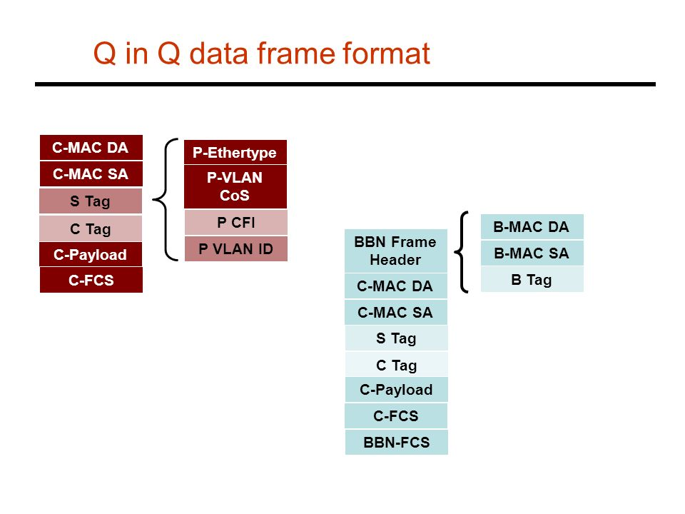 Q in Q data frame format S Tag C-MAC DA C-MAC SA C Tag C-Payload C-FCS P VLAN ID P-Ethertype P-VLAN CoS P CFI S Tag BBN Frame Header C Tag C-Payload C