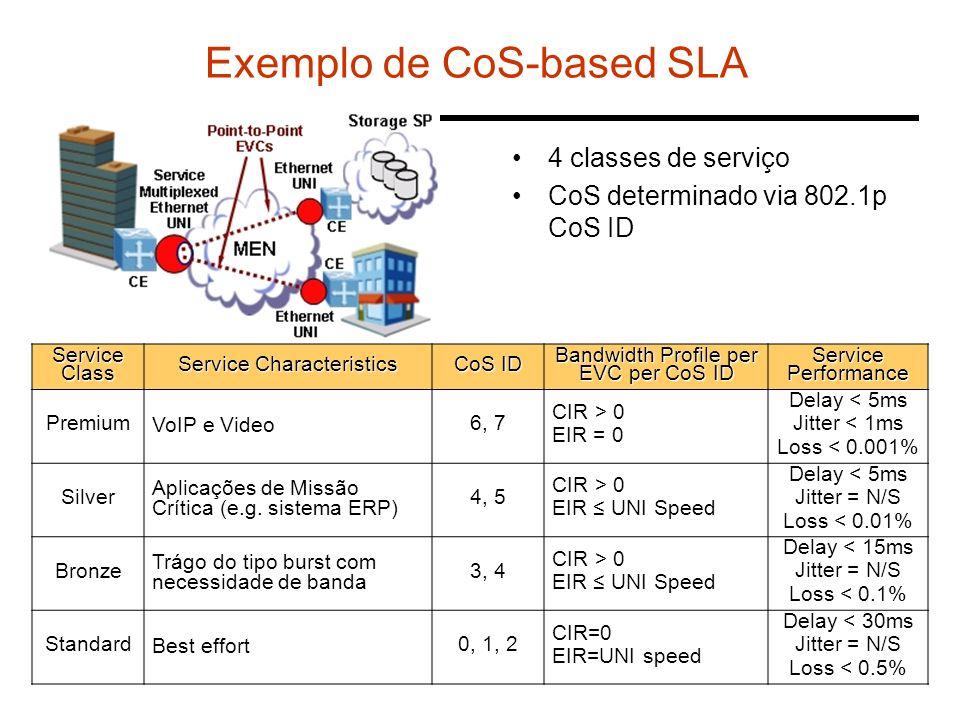Exemplo de CoS-based SLA 4 classes de serviço CoS determinado via 802.1p CoS ID Service Class Service Characteristics CoS ID Bandwidth Profile per EVC