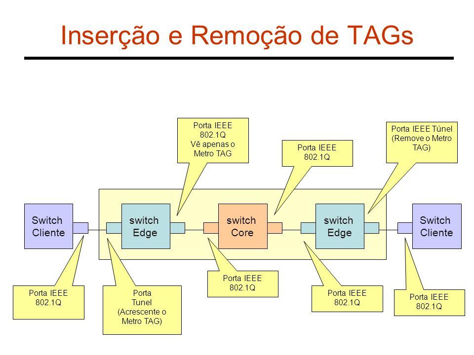 Inserção e Remoção de TAGs Switch Cliente Porta IEEE 802.1Q switch Edge switch Edge switch Core Switch Cliente Porta Tunel (Acrescente o Metro TAG) Po