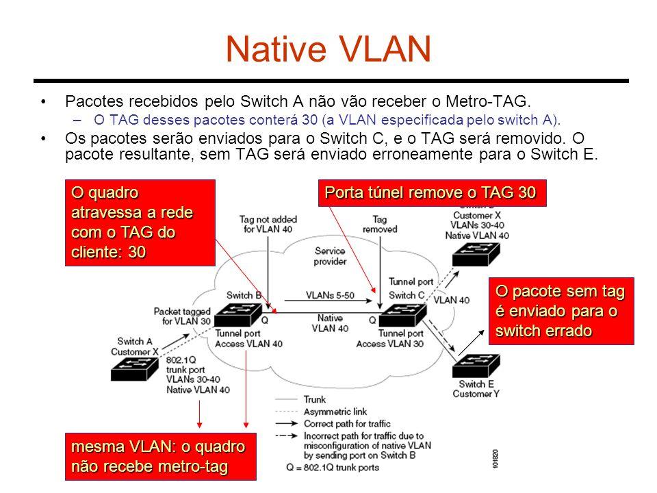 Native VLAN Pacotes recebidos pelo Switch A não vão receber o Metro-TAG. –O TAG desses pacotes conterá 30 (a VLAN especificada pelo switch A). Os paco