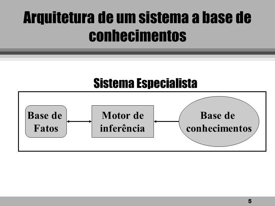 5 Arquitetura de um sistema a base de conhecimentos Base de conhecimentos Base de Fatos Motor de inferência Sistema Especialista