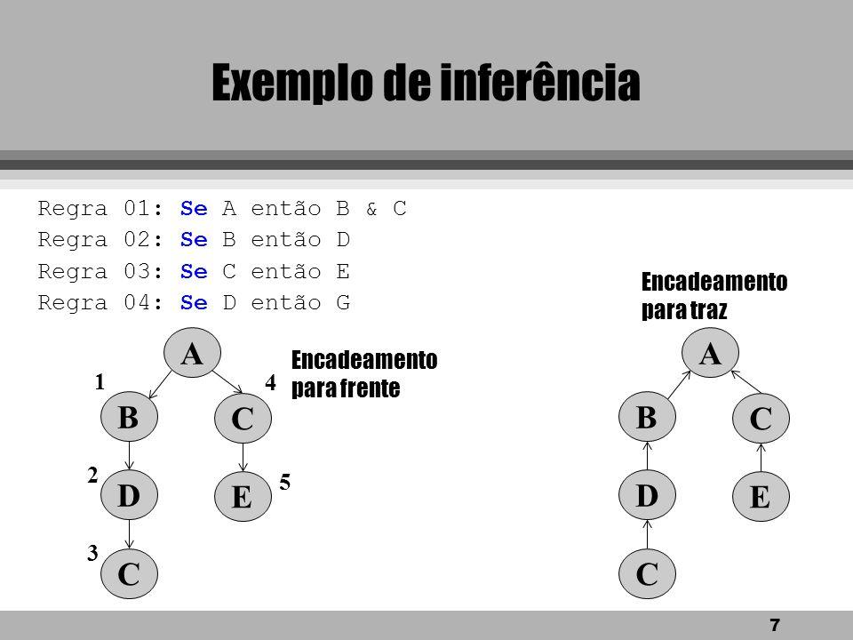 7 Exemplo de inferência Regra 01: Se A então B & C Regra 02: Se B então D Regra 03: Se C então E Regra 04: Se D então G A B C D C E A B C D C E 1 3 4 5 2 Encadeamento para frente Encadeamento para traz