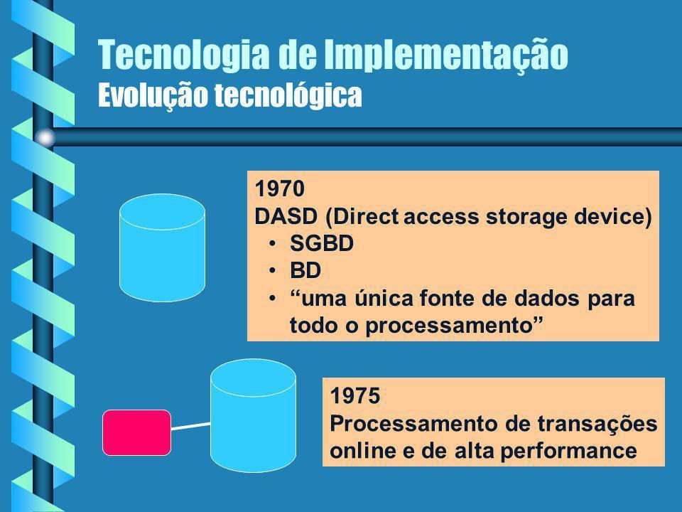 Tecnologia de Implementação Evolução tecnológica 1960 Arquivos mestres, relatórios 1965 Explosão dos arquivos mestres complexidade de manutenção e desenvolvimento sincronização dos dados hardware