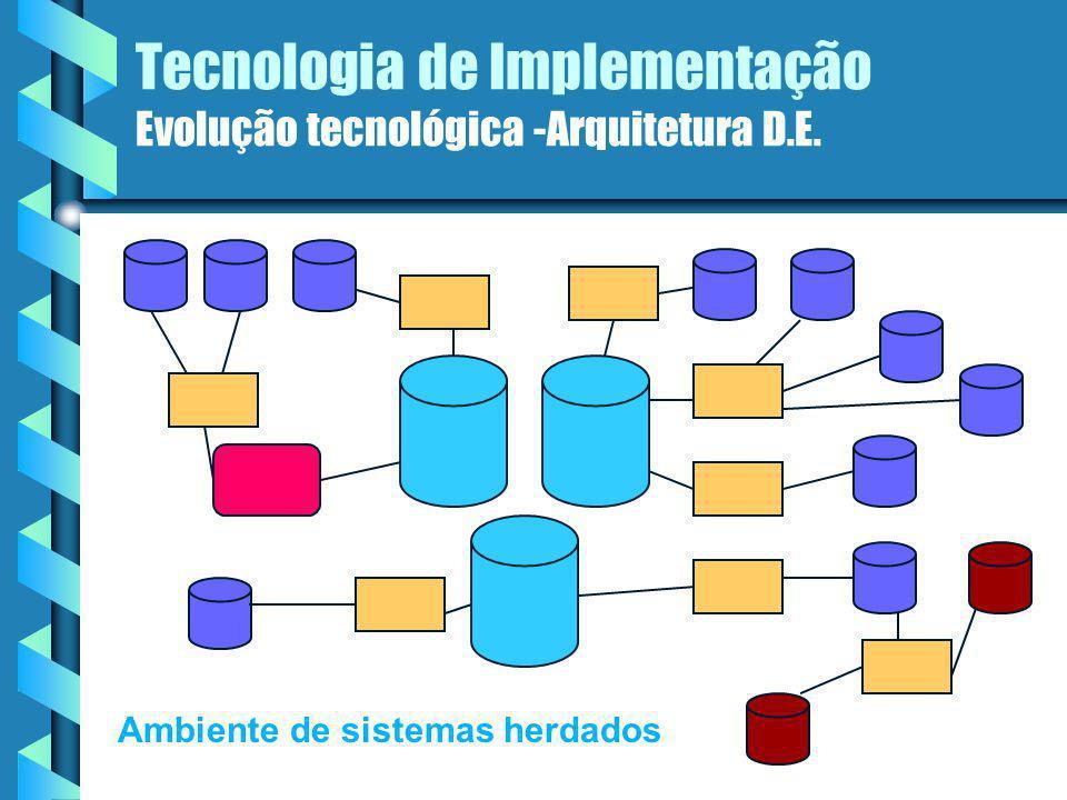 Tecnologia de Implementação Evolução tecnológica - Programas de extração 1985 - PCs, tecnologia L4G Iniciar com alguns parâmetros, pesquisar um arquivo baseado na satisfação dos parâmetros, e, então passar os dados para outro local.