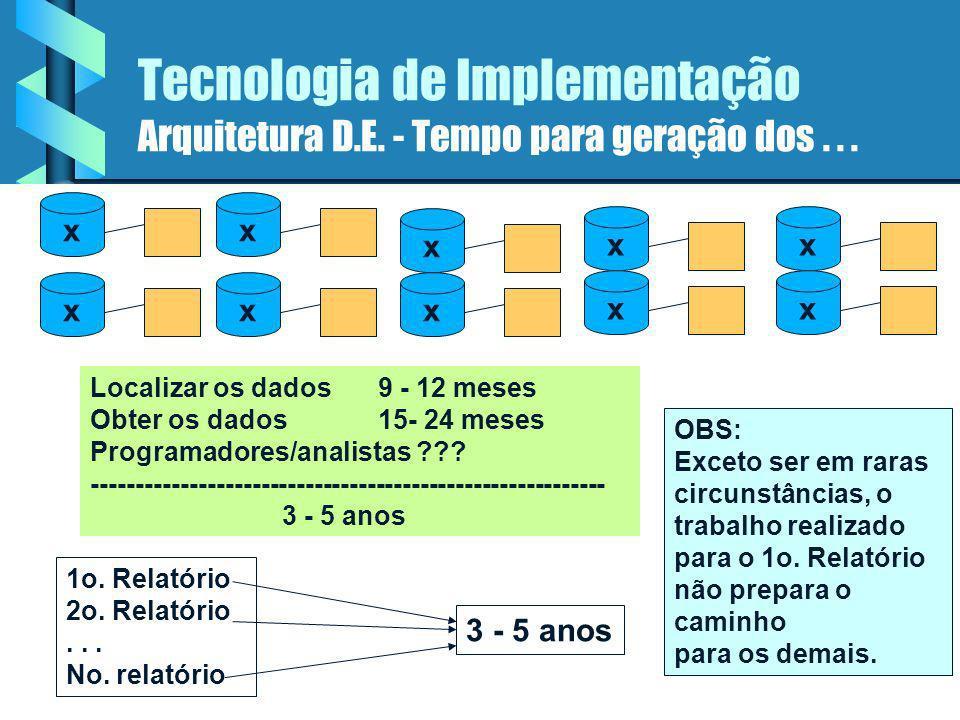 Tecnologia de Implementação Arquitetura D.E não conduz a produtividade Produzir um relatório corporativo, varrendo todos os dados x x x xx x x x x x Para localizar os dados é necessário examinar muitos arquivos x x x x x x Muitos programas de extração, todos customizados, precisam cruzar diversas barreiras tecnológicas.
