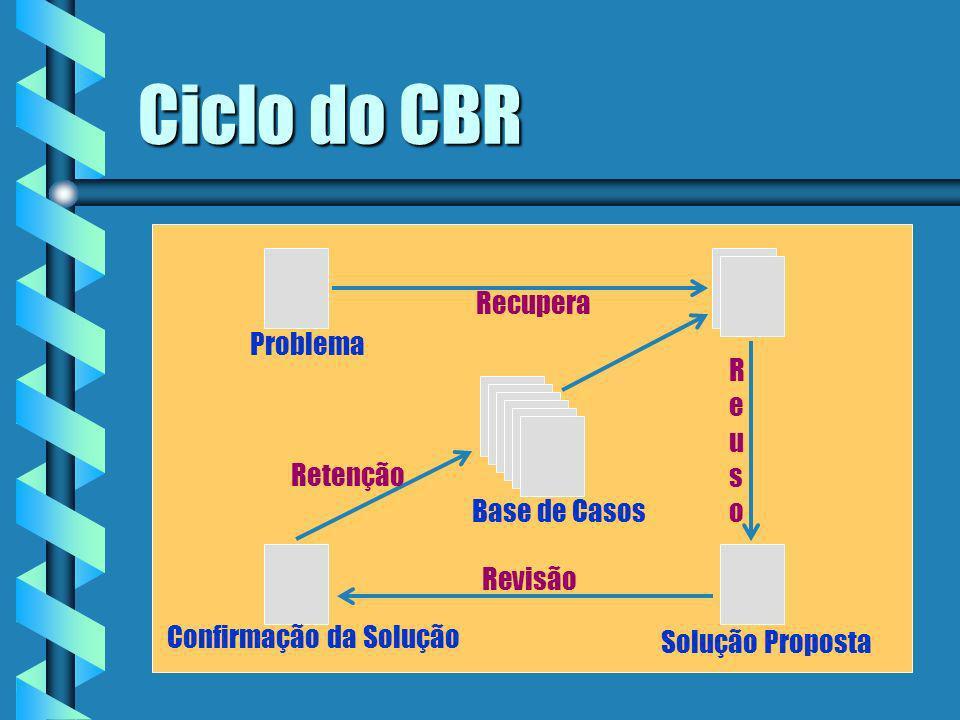 Raciocínio baseado em casos CBR tipicamente possui um processo cíclico que compreende quatro Res: Recuperar os casos mais similares ou próximos Reutilizar o(s) caso(s) para tentar resolver um problema Revisar a solução proposta se necessário Reter a nova solução um novo casoObs.: Memória dinâmica
