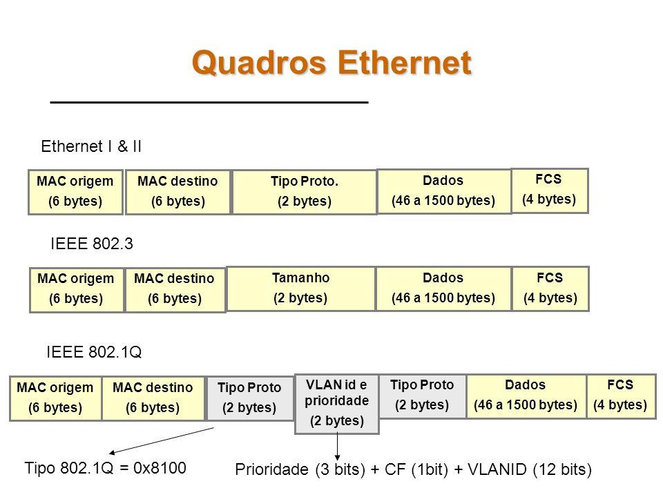 Quadros Ethernet MAC destino (6 bytes) MAC origem (6 bytes) Dados (46 a 1500 bytes) FCS (4 bytes) Ethernet I & II Tipo Proto.