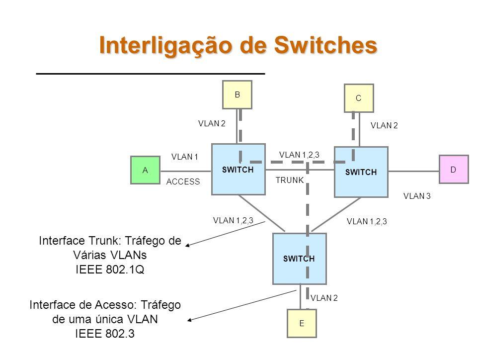 Interligação de Switches SWITCH A B C D E VLAN 1,2,3 VLAN 1 VLAN 2 VLAN 3 VLAN 2 TRUNK ACCESS Interface Trunk: Tráfego de Várias VLANs IEEE 802.1Q Interface de Acesso: Tráfego de uma única VLAN IEEE 802.3