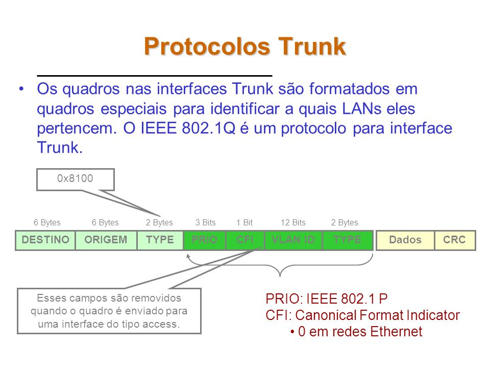 Protocolos Trunk Os quadros nas interfaces Trunk são formatados em quadros especiais para identificar a quais LANs eles pertencem.