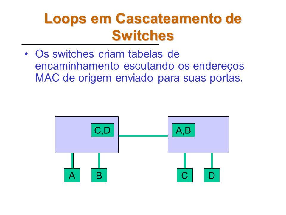 Loops em Cascateamento de Switches AB C,DA,B CD Os switches criam tabelas de encaminhamento escutando os endereços MAC de origem enviado para suas portas.