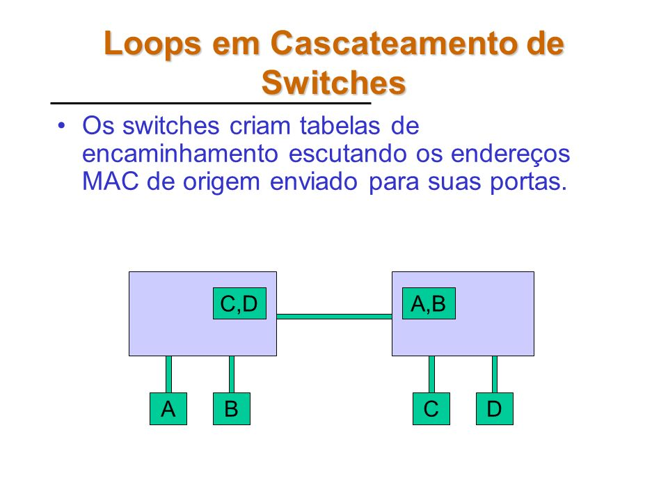 Fluxo de Tráfego no Switch Duas Filas de Entrada (Ingress Queues) Quatro Filas de Saída (Egress Queues)