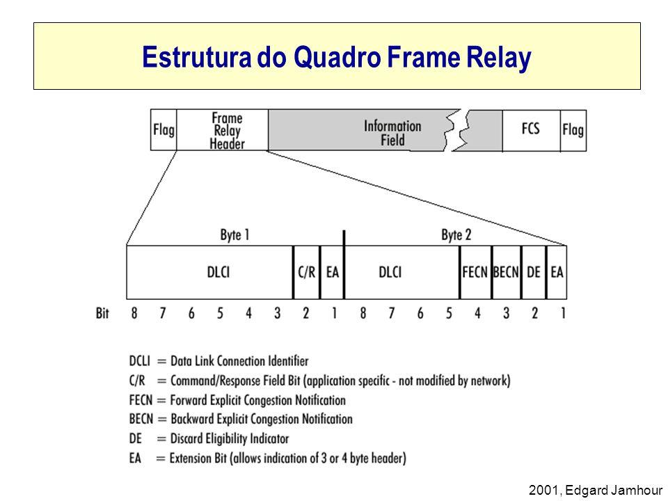 2001, Edgard Jamhour Estrutura do Quadro Frame Relay