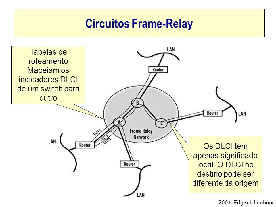2001, Edgard Jamhour Circuitos Frame-Relay Tabelas de roteamento Mapeiam os indicadores DLCI de um switch para outro Os DLCI tem apenas significado lo