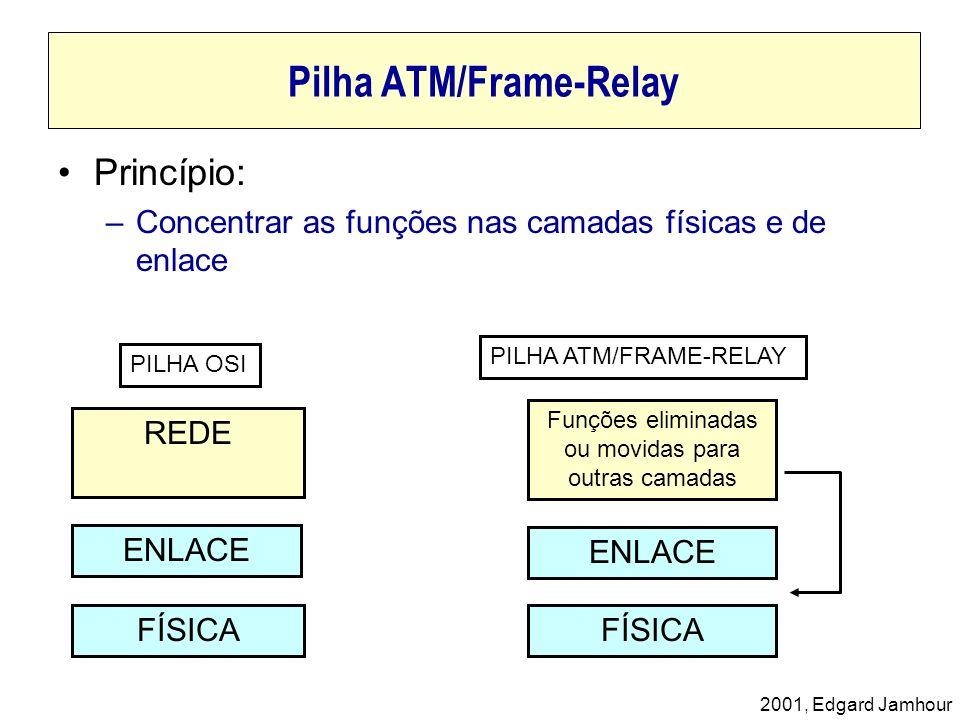 2001, Edgard Jamhour Pilha ATM/Frame-Relay Princípio: –Concentrar as funções nas camadas físicas e de enlace PILHA OSI PILHA ATM/FRAME-RELAY REDE ENLA