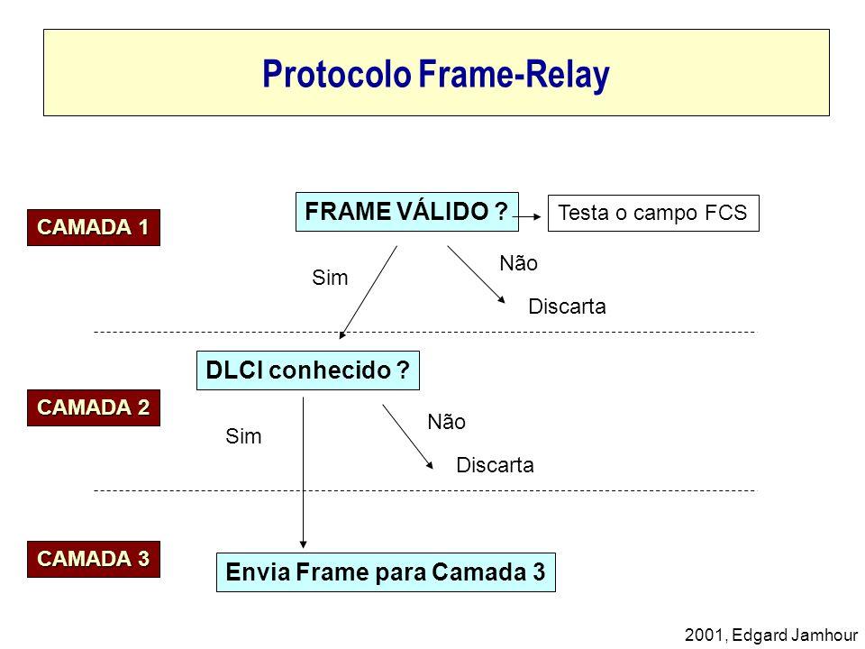 2001, Edgard Jamhour Protocolo Frame-Relay FRAME VÁLIDO ? Testa o campo FCS Sim Não Discarta DLCI conhecido ? Discarta Envia Frame para Camada 3 CAMAD