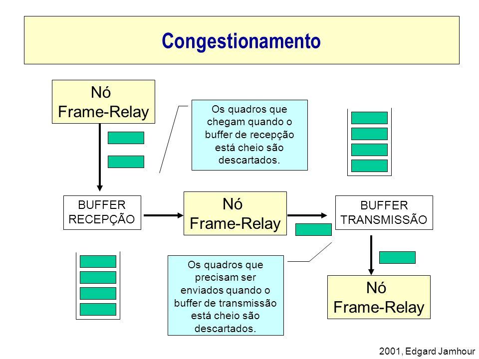 2001, Edgard Jamhour Congestionamento Nó Frame-Relay Nó Frame-Relay Nó Frame-Relay BUFFER RECEPÇÃO BUFFER TRANSMISSÃO Os quadros que chegam quando o b