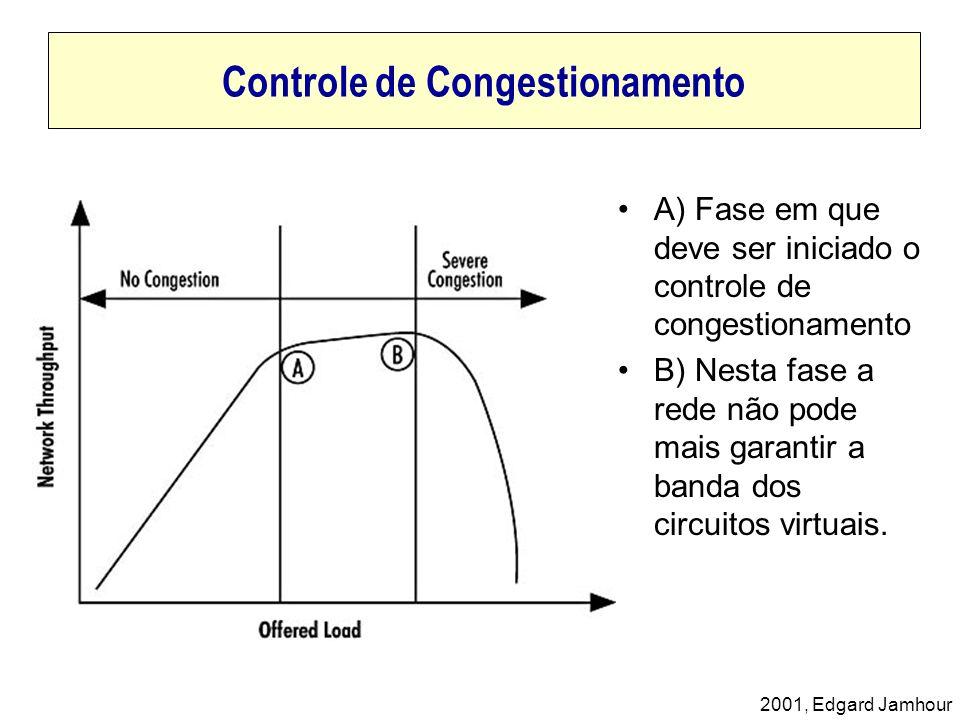2001, Edgard Jamhour Controle de Congestionamento A) Fase em que deve ser iniciado o controle de congestionamento B) Nesta fase a rede não pode mais g