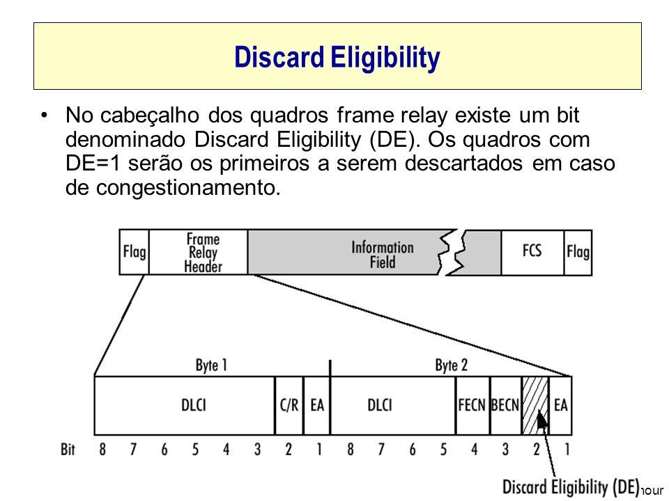2001, Edgard Jamhour Discard Eligibility No cabeçalho dos quadros frame relay existe um bit denominado Discard Eligibility (DE). Os quadros com DE=1 s