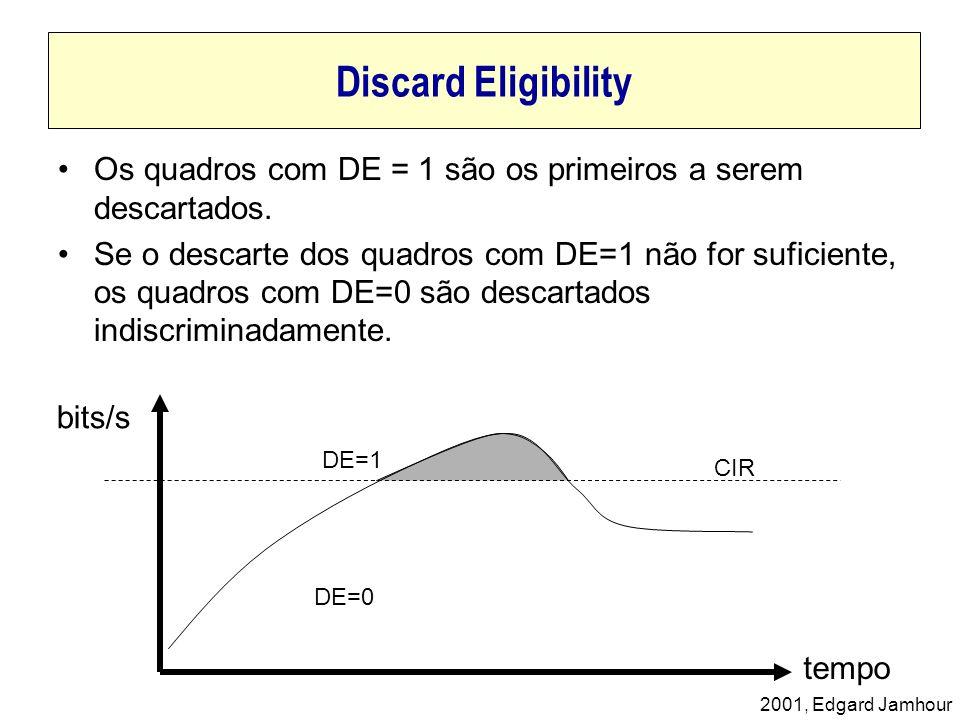 2001, Edgard Jamhour Discard Eligibility bits/s tempo CIR DE=1 DE=0 Os quadros com DE = 1 são os primeiros a serem descartados. Se o descarte dos quad