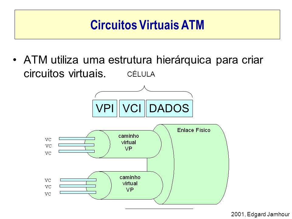 2001, Edgard Jamhour Discard Eligibility Quando a taxa de bits transmitida por uma rede superar o seu CIR contratado, o próprio roteador da rede do usuário ou o switch da rede frame relay devem setar DE=1.