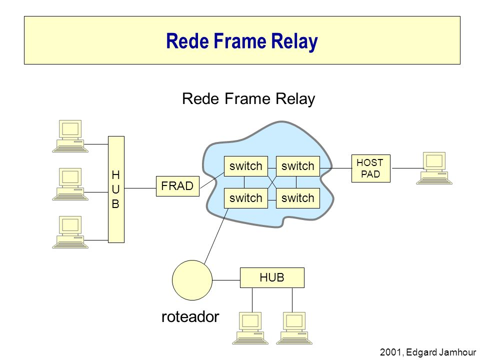 2001, Edgard Jamhour Rede Frame Relay FRAD HOST PAD HUBHUB HUB switch roteador Rede Frame Relay