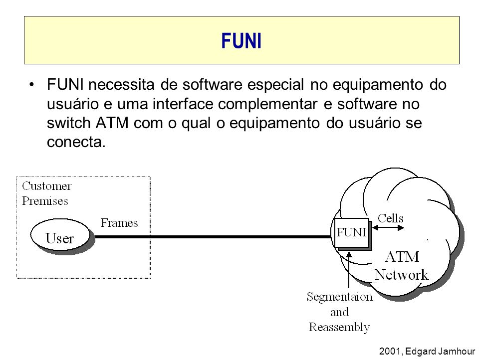 2001, Edgard Jamhour FUNI FUNI necessita de software especial no equipamento do usuário e uma interface complementar e software no switch ATM com o qu