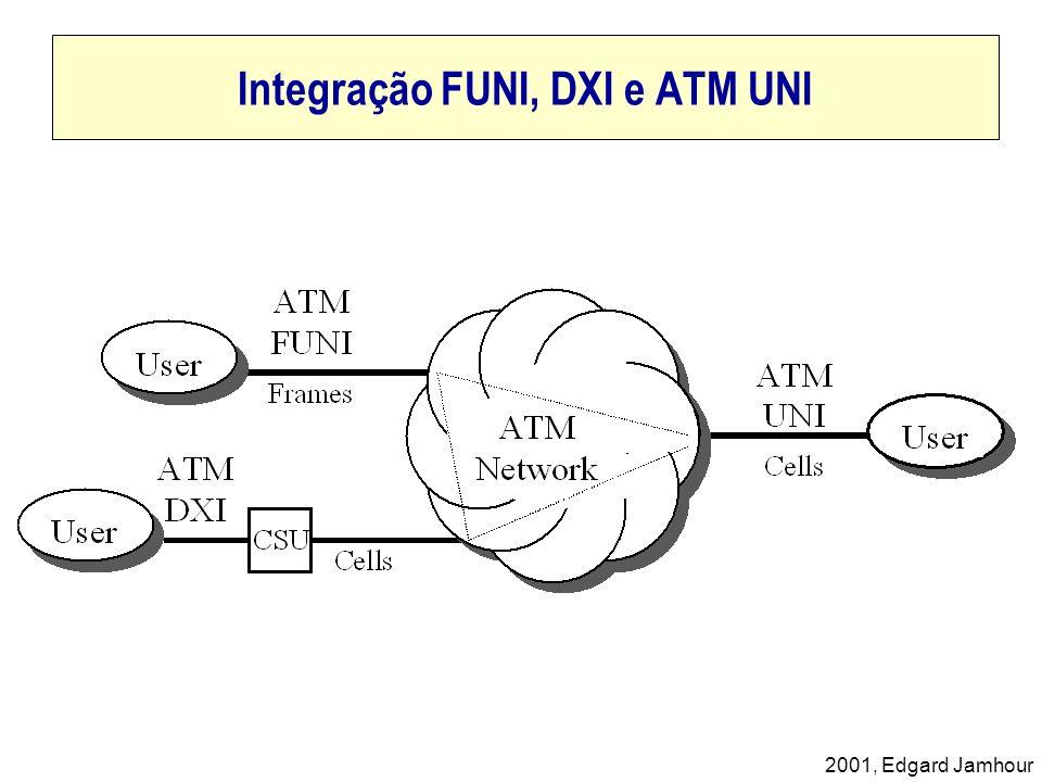 2001, Edgard Jamhour Integração FUNI, DXI e ATM UNI