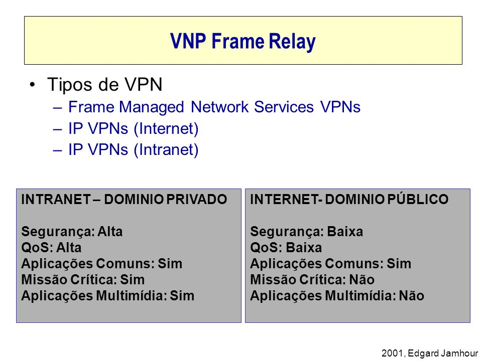 2001, Edgard Jamhour VNP Frame Relay Tipos de VPN –Frame Managed Network Services VPNs –IP VPNs (Internet) –IP VPNs (Intranet) INTRANET – DOMINIO PRIV