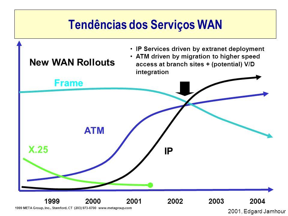 2001, Edgard Jamhour Tendências dos Serviços WAN New WAN Rollouts 1999200020012002 ATM IP Frame X.25 20032004 IP Services driven by extranet deploymen