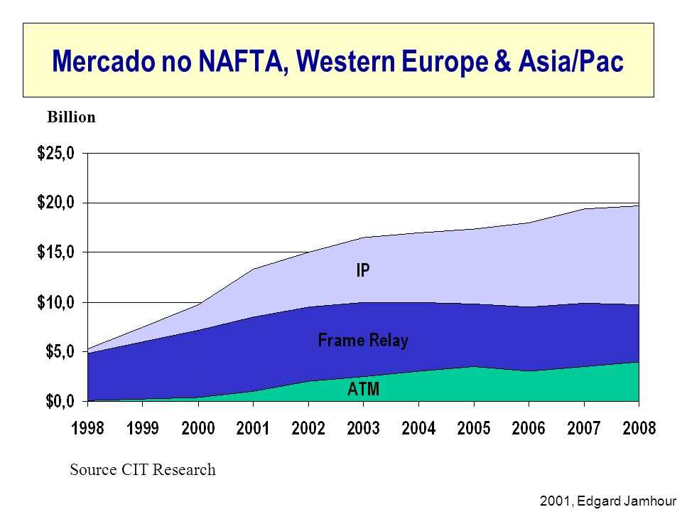 2001, Edgard Jamhour Mercado no NAFTA, Western Europe & Asia/Pac Billion Source CIT Research