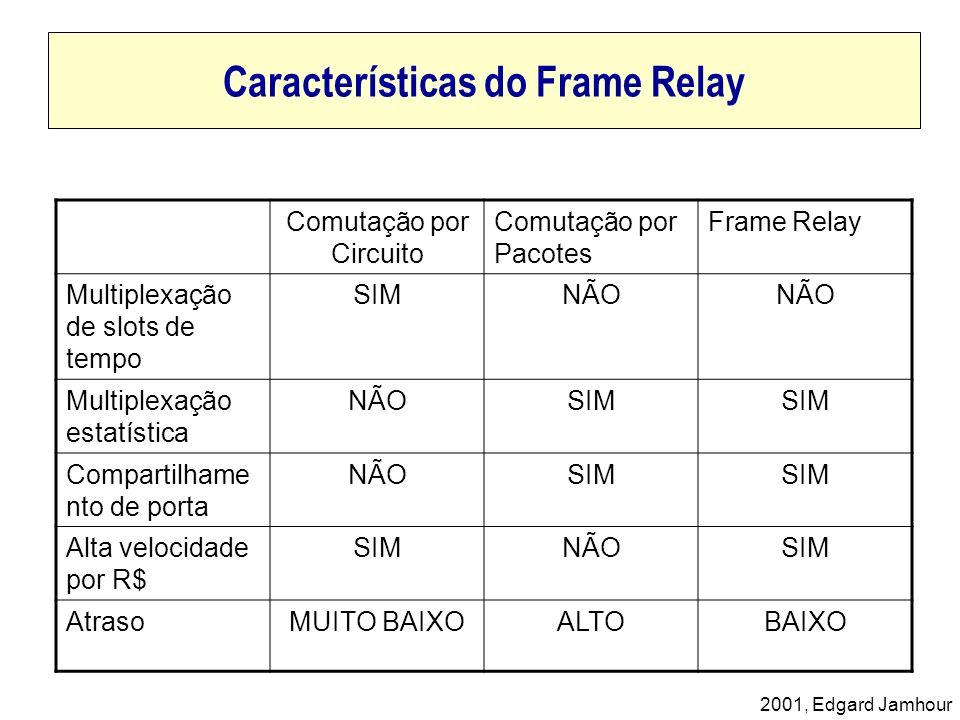 2001, Edgard Jamhour Características do Frame Relay Comutação por Circuito Comutação por Pacotes Frame Relay Multiplexação de slots de tempo SIMNÃO Mu