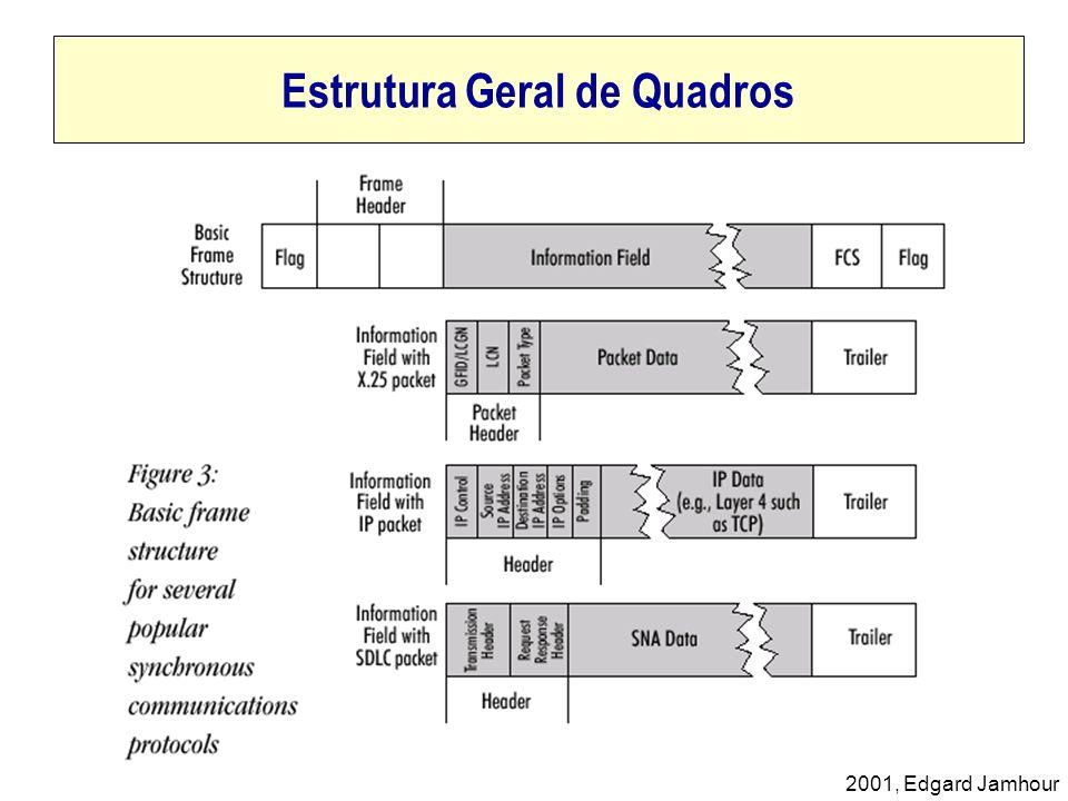 2001, Edgard Jamhour Integração de Frame-Relay e ATM O Frame Relay Forum define duas técnicas para integrar redes ATM e Frame-Relay: Integração de Redes –Permite que dois usuários frame-relay se comuniquem por uma rede ATM.