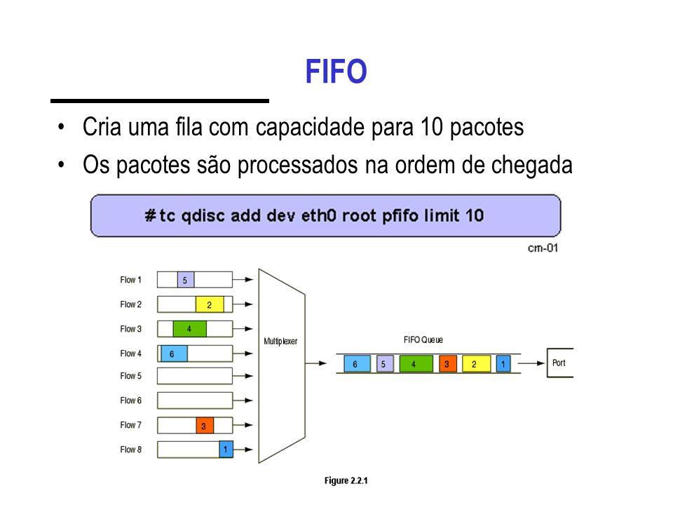 FIFO Cria uma fila com capacidade para 10 pacotes Os pacotes são processados na ordem de chegada