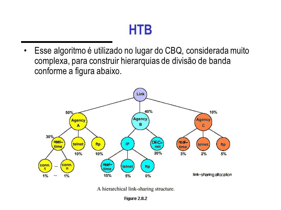 HTB Esse algoritmo é utilizado no lugar do CBQ, considerada muito complexa, para construir hierarquias de divisão de banda conforme a figura abaixo.