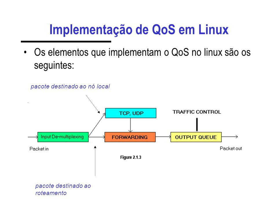 Implementação de QoS em Linux Os elementos que implementam o QoS no linux são os seguintes: pacote destinado ao nó local pacote destinado ao roteamento