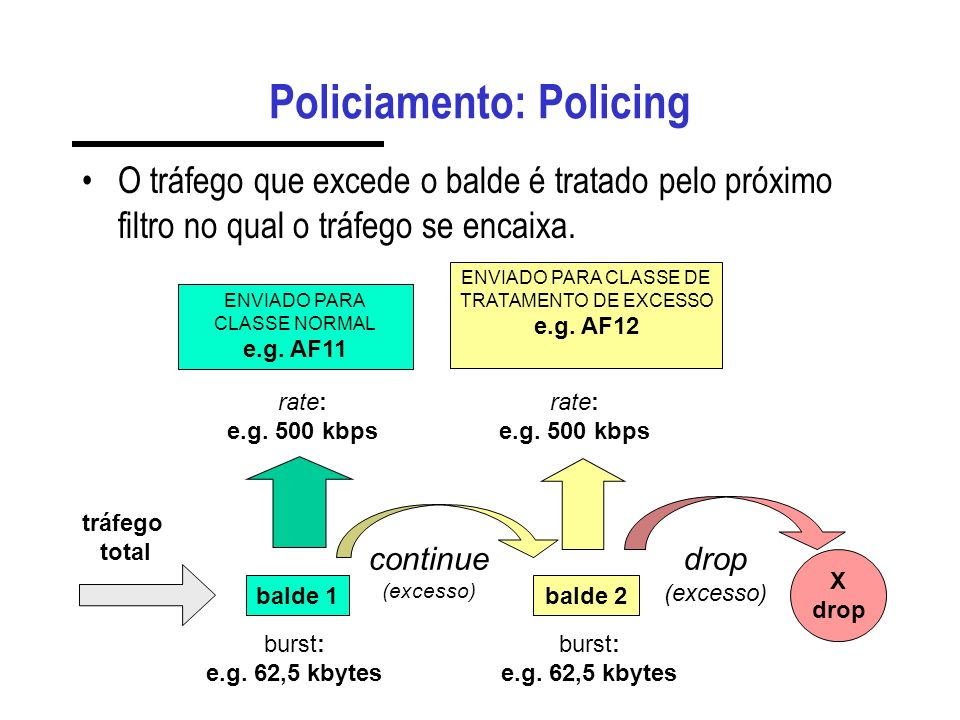 Policiamento: Policing O tráfego que excede o balde é tratado pelo próximo filtro no qual o tráfego se encaixa. balde 1balde 2 X drop tráfego total co
