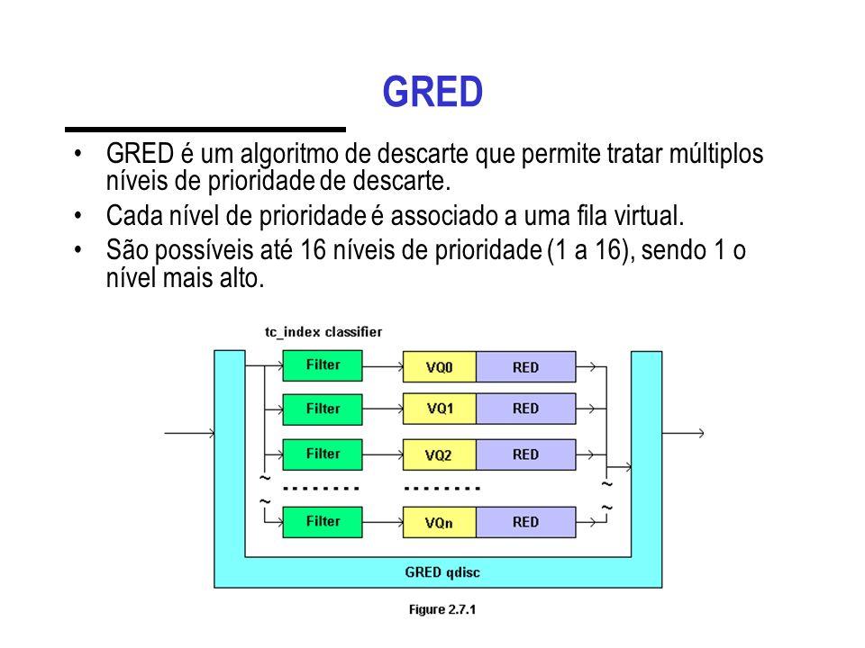 GRED GRED é um algoritmo de descarte que permite tratar múltiplos níveis de prioridade de descarte. Cada nível de prioridade é associado a uma fila vi