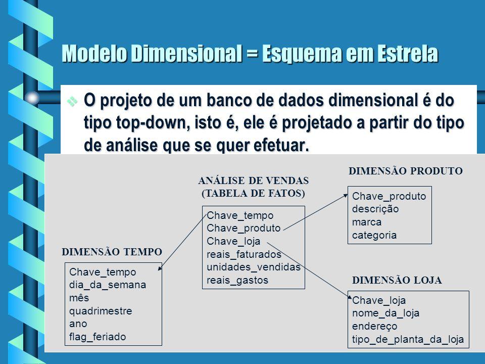 4 Modelo Dimensional = Esquema em Estrela O projeto de um banco de dados dimensional é do tipo top-down, isto é, ele é projetado a partir do tipo de análise que se quer efetuar.
