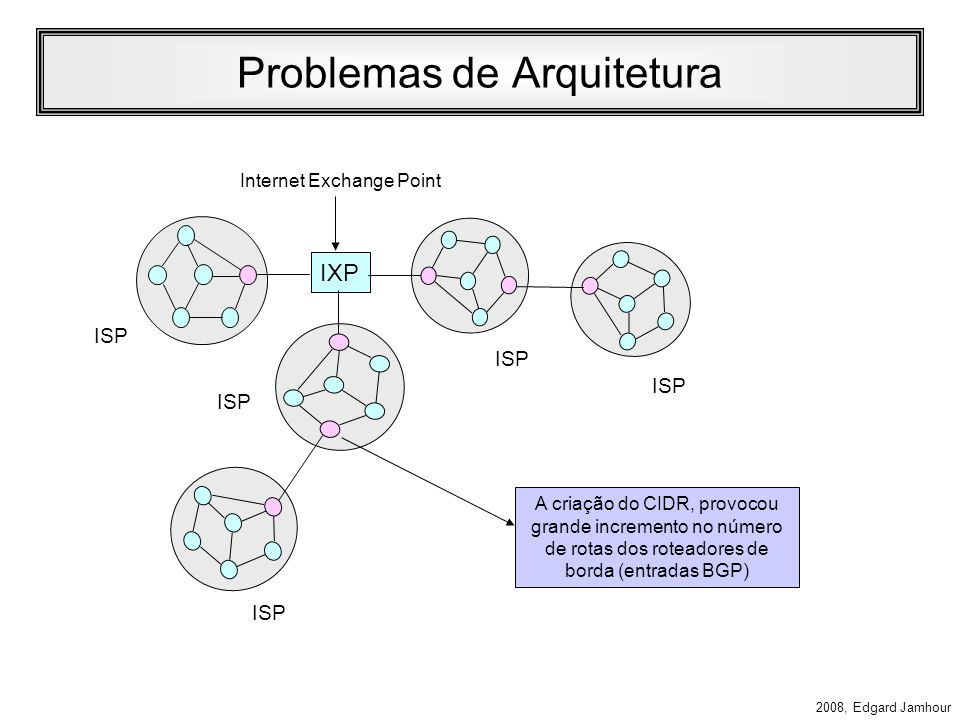 2008, Edgard Jamhour Reserved Allocation 0::/8 1/256 Prefix (hexa) Fraction of Address Space Unassigned … … NSAP Allocation 200::/7 1/128 IPX Allocation 400::/7 1/128 Unassigned … … Aggregatable Global Unicast Addresses 2000::/3 1/8 Unassigned … … Link Local Unicast Addresses.