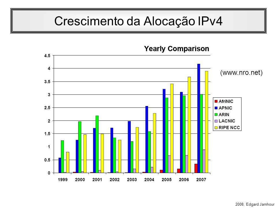 2008, Edgard Jamhour Conclusão O IPv6 é necessidade real para permitir a continuidade do crescimento dos serviços Internet devido: –Ao esgotamento de endereços IPv4 públicos –Ao grande número de rotas dos roteadores de borda.