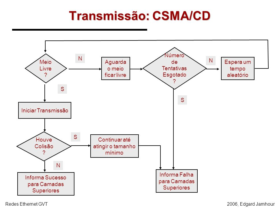 2006, Edgard JamhourRedes Ethernet GVT Recepção: Filtragem de Endereços MAC ENLACE/FÍSICA REDE IP MAC D = PLACA DE REDE LOCAL MAC D = BROADCAST (FF.FF