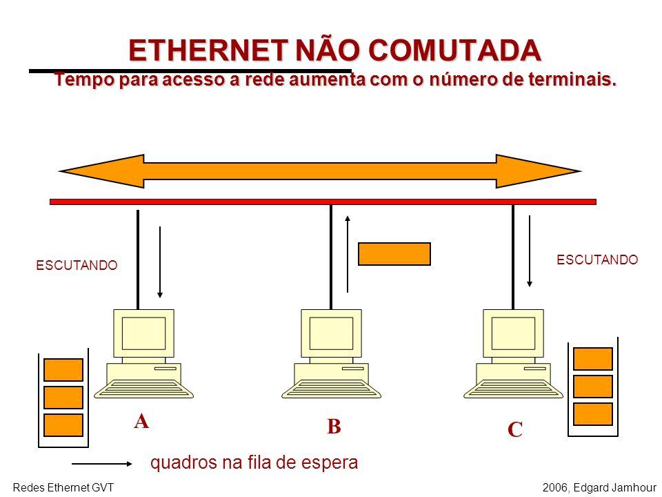 2006, Edgard JamhourRedes Ethernet GVT Transmissão: CSMA/CD Meio Livre ? Iniciar Transmissão S Houve Colisão ? Continuar até atingir o tamanho mínimo